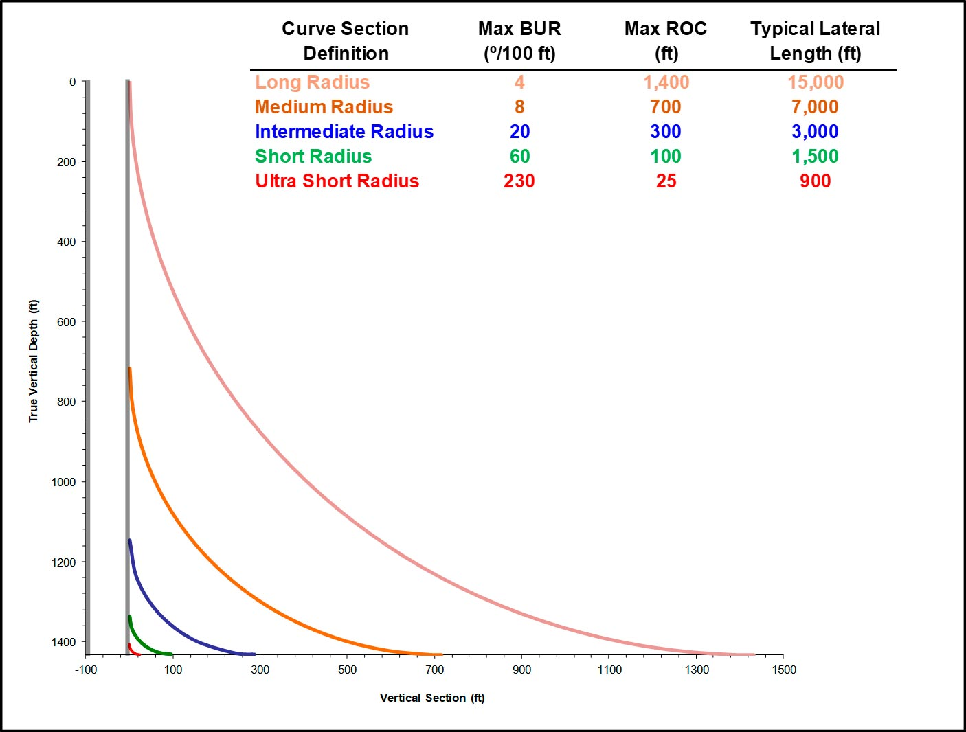 Technology graph showing differences in curve section and lateral length of different types of radiuses